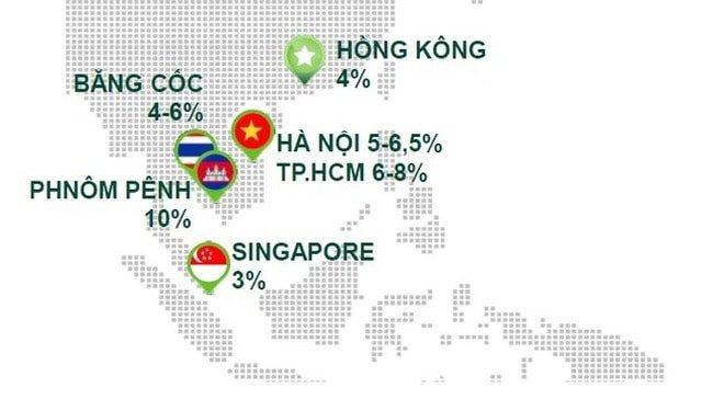 Tỷ suất cho thuê căn hộ tại Việt Nam khá cao so với nhiều quốc gia thuộc khu vực Đông Nam Á