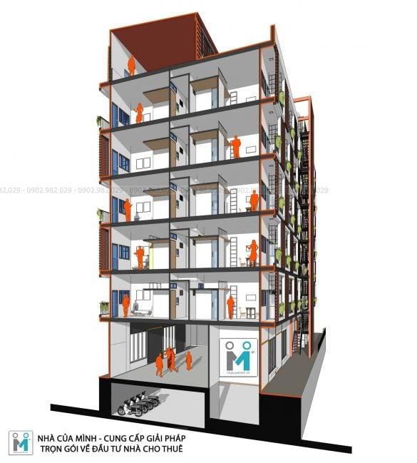 Mặt cắt dự án xây nhà cho thuê